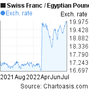 Swiss Franc to Egyptian Pound (CHF/EGP) forex chart, featured image