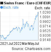 Swiss Franc to Euro (CHF/EUR) 1 year forex chart, featured image