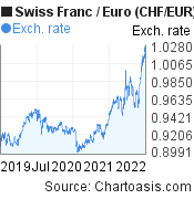 Swiss Franc to Euro (CHF/EUR) 3 years forex chart, featured image