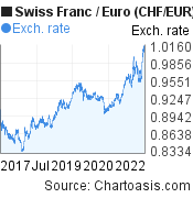 Swiss Franc to Euro (CHF/EUR) 5 years forex chart, featured image