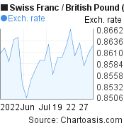 Swiss Franc to British Pound (CHF/GBP) 1 month forex chart, featured image