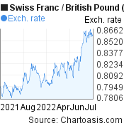 Swiss Franc to British Pound (CHF/GBP) 1 year forex chart, featured image