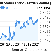 Swiss Franc to British Pound (CHF/GBP) 10 years forex chart, featured image