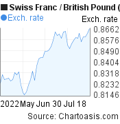 Swiss Franc to British Pound (CHF/GBP) 2 months forex chart, featured image