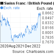 Swiss Franc to British Pound (CHF/GBP) 2 years forex chart, featured image