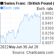 Swiss Franc to British Pound (CHF/GBP) 3 months forex chart, featured image