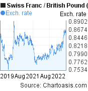 Swiss Franc to British Pound (CHF/GBP) 3 years forex chart, featured image