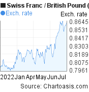 Swiss Franc to British Pound (CHF/GBP) 6 months forex chart, featured image