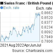 Swiss Franc to British Pound (CHF/GBP) forex chart, featured image