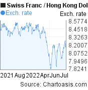 Swiss Franc to Hong Kong Dollar (CHF/HKD) 1 year forex chart, featured image