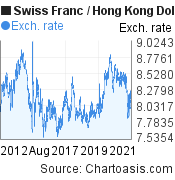Swiss Franc to Hong Kong Dollar (CHF/HKD) 10 years forex chart, featured image