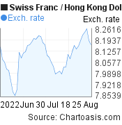 Swiss Franc to Hong Kong Dollar (CHF/HKD) 2 months forex chart, featured image