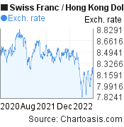 Swiss Franc to Hong Kong Dollar (CHF/HKD) 2 years forex chart, featured image