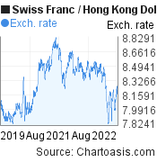 Swiss Franc to Hong Kong Dollar (CHF/HKD) 3 years forex chart, featured image