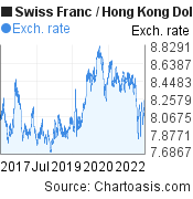 Swiss Franc to Hong Kong Dollar (CHF/HKD) 5 years forex chart, featured image
