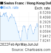 Swiss Franc to Hong Kong Dollar (CHF/HKD) 6 months forex chart, featured image