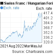 Swiss Franc to Hungarian Forint (CHF/HUF) 1 year forex chart, featured image