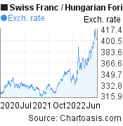 Swiss Franc to Hungarian Forint (CHF/HUF) 2 years forex chart, featured image