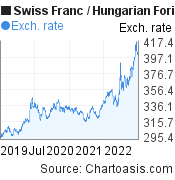 Swiss Franc to Hungarian Forint (CHF/HUF) 3 years forex chart, featured image