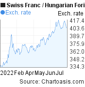 Swiss Franc to Hungarian Forint (CHF/HUF) 6 months forex chart, featured image