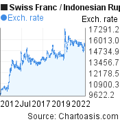 Swiss Franc to Indonesian Rupiah (CHF/IDR) 10 years forex chart, featured image