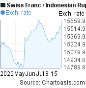 Swiss Franc to Indonesian Rupiah (CHF/IDR) 2 months forex chart, featured image