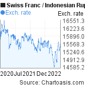 Swiss Franc to Indonesian Rupiah (CHF/IDR) 2 years forex chart, featured image
