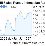 Swiss Franc to Indonesian Rupiah (CHF/IDR) 3 months forex chart, featured image