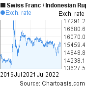 Swiss Franc to Indonesian Rupiah (CHF/IDR) 3 years forex chart, featured image