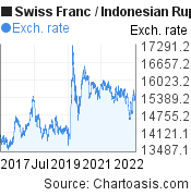 Swiss Franc to Indonesian Rupiah (CHF/IDR) 5 years forex chart, featured image