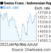 Swiss Franc to Indonesian Rupiah (CHF/IDR) 6 months forex chart, featured image