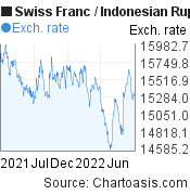 Swiss Franc to Indonesian Rupiah (CHF/IDR)  forex chart, featured image