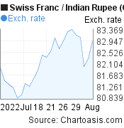 Swiss Franc to Indian Rupee (CHF/INR) 1 month forex chart, featured image