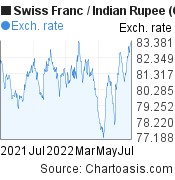 Swiss Franc to Indian Rupee (CHF/INR) 1 year forex chart, featured image