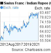Swiss Franc to Indian Rupee (CHF/INR) 10 years forex chart, featured image