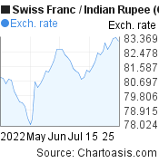 Swiss Franc to Indian Rupee (CHF/INR) 2 months forex chart, featured image