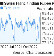 Swiss Franc to Indian Rupee (CHF/INR) 2 years forex chart, featured image