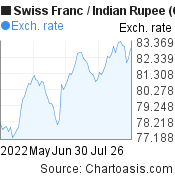 Swiss Franc to Indian Rupee (CHF/INR) 3 months forex chart, featured image