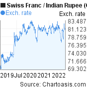 Swiss Franc to Indian Rupee (CHF/INR) 3 years forex chart, featured image