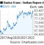 Swiss Franc to Indian Rupee (CHF/INR) 5 years forex chart, featured image