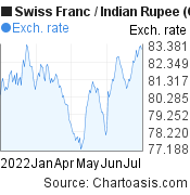 Swiss Franc to Indian Rupee (CHF/INR) 6 months forex chart, featured image
