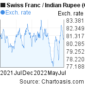 Swiss Franc to Indian Rupee (CHF/INR) forex chart, featured image