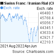 Swiss Franc to Iranian Rial (CHF/IRR) 1 year forex chart, featured image