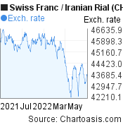 Swiss Franc to Iranian Rial (CHF/IRR) forex chart, featured image