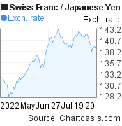 Swiss Franc to Japanese Yen (CHF/JPY) 3 months forex chart, featured image