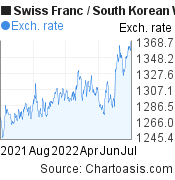 Swiss Franc to South Korean Won (CHF/KRW) 1 year forex chart, featured image