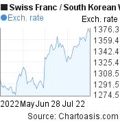 Swiss Franc to South Korean Won (CHF/KRW) 3 months forex chart, featured image