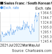 Swiss Franc to South Korean Won (CHF/KRW) forex chart, featured image