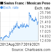 Swiss Franc to Mexican Peso (CHF/MXN) 10 years forex chart, featured image