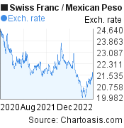 Swiss Franc to Mexican Peso (CHF/MXN) 2 years forex chart, featured image